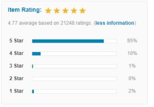 Das Rating von Avada Theme auf Themeforest