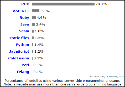 php verbreitung 2021 - usage statistic w3techs