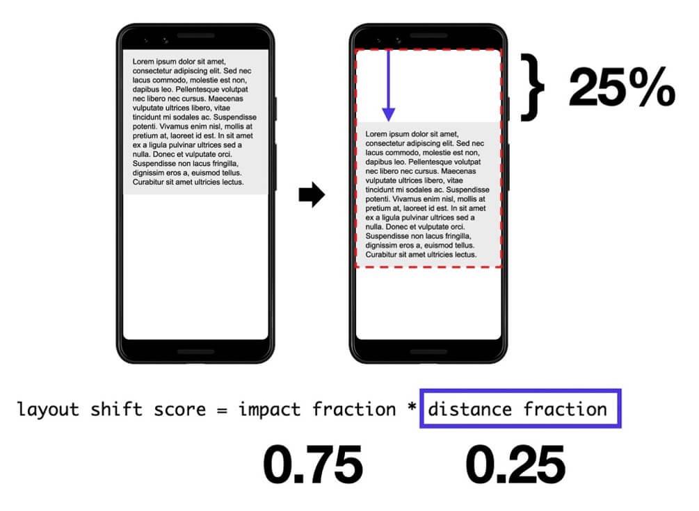 Cumulative Layout Shift: Distance Fraction