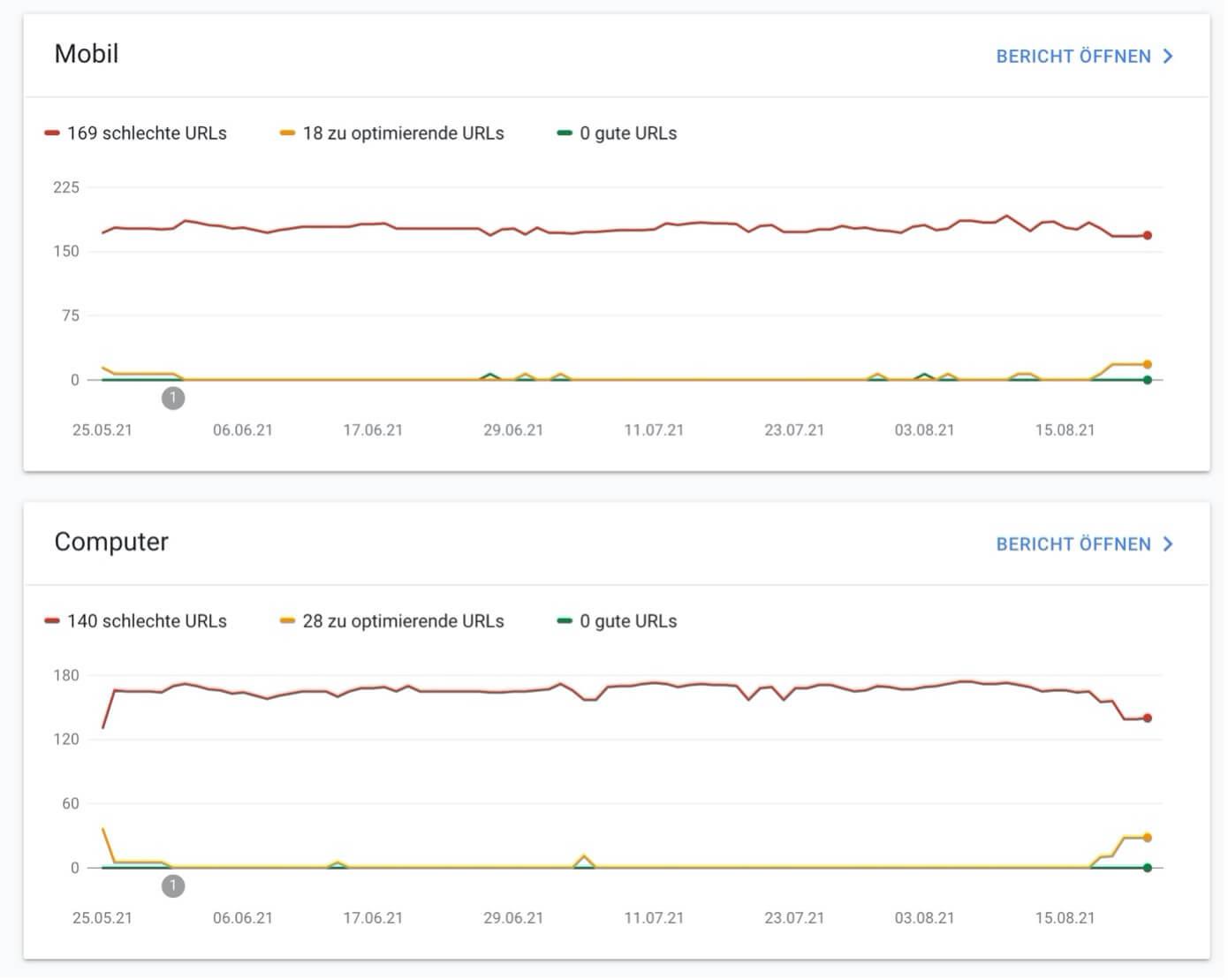 First Input Delay: Erste Interaktion des Nutzers bis zur Reaktion des Browsers