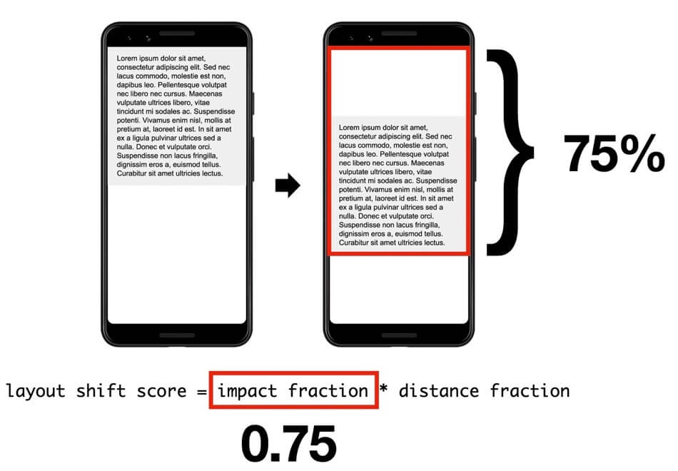 Cumulative Layout Shift: Impact Fraction