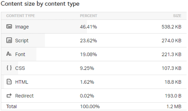 pagespeed lighthouse insights
