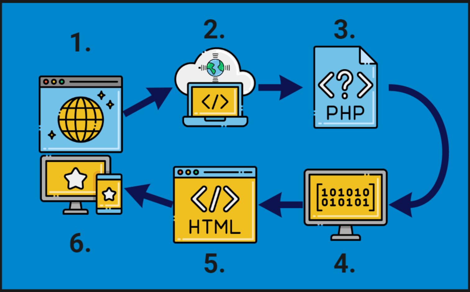 von php nach html via mysql und JavaScript in windows / browser